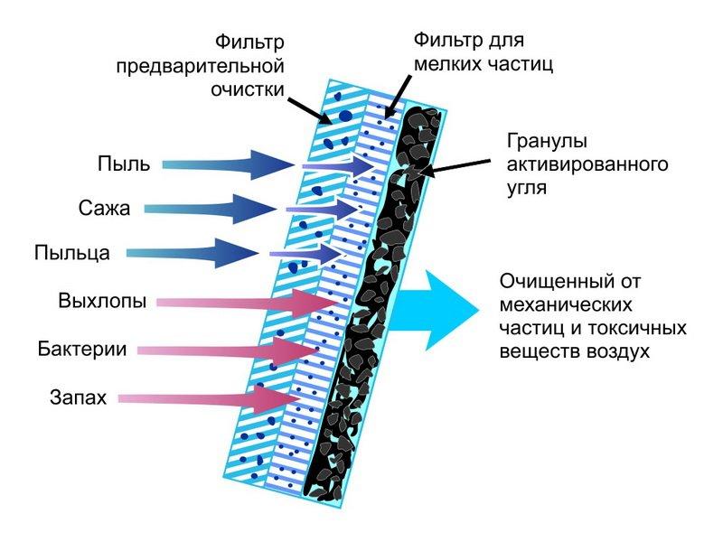 Устройство угольного фильтра