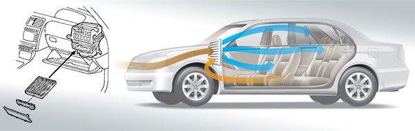 Функции салонного фильтра в автомобиле